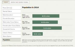 PEW Population
